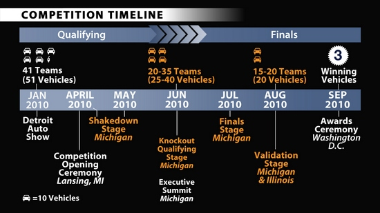 competition_timeline
