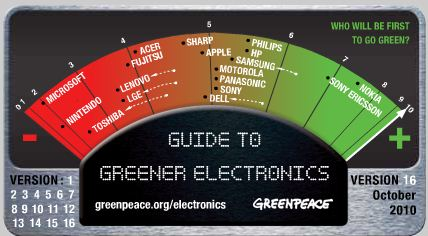 Guide to Greener Electronics 10-2010