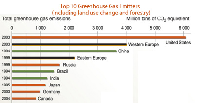 Greenhouse Gas Top 10