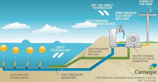 CETO Wave Energy Power Plant