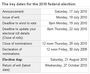 Key dates for Australian Federal Election 2010