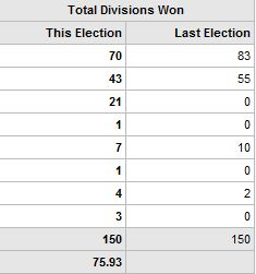 election results5