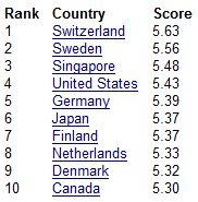 Global Competitiveness Top 10