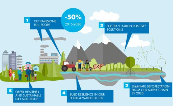 Danone Climate Actions