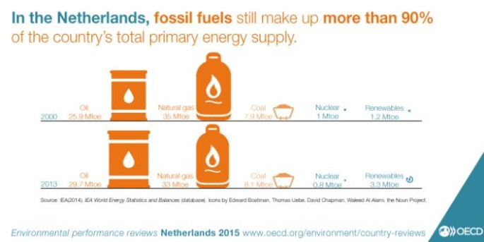 Netherlands-fossil-fuels