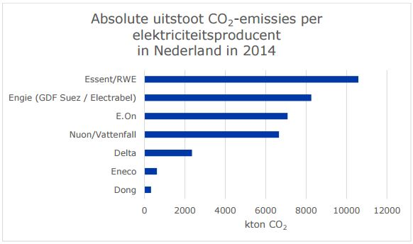 Absolute CO2 uitstoot 2014