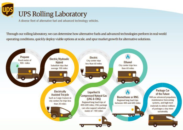 UPS Expands Its Zero-Emissions Rolling Laboratory Fleet With
